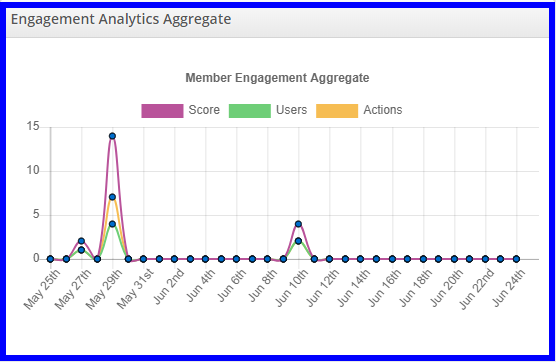 Image showing a sample 'Engagement Analytics Aggregate' graph.