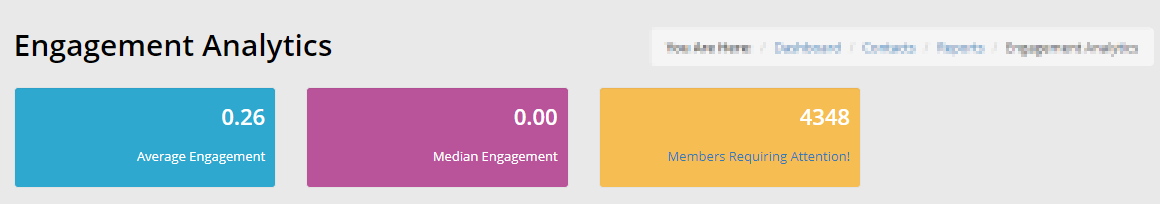 Image showing the initial statistics when viewing Engagement Analytics: Average Engagement, Median Engagement, and Members Requiring Attention
